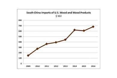 28 June 2017 | US South grows log exports to China