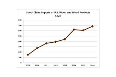 28 June 2017 | US South grows log exports to China