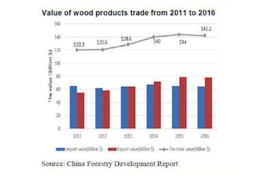 26 July 2017 | China's forest industry output rises