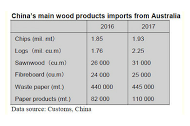 Australia lifts log exports to China | 09 August 2017