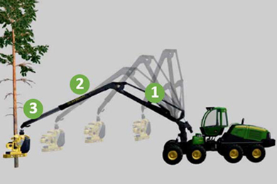 New Design In John Deere's New Mid-Sized G-Series Harvesters. Intelligent Boom Control (Ibc) Now Available Also For 1170g Harvester | 28 Nov 2017