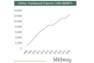 Hardwood chips demand strengthens daily – can we supply