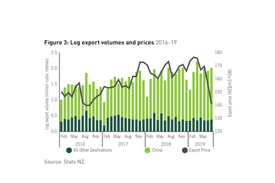 NZ – Forest industry situation and outlook