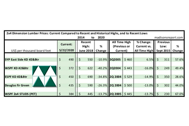 North American softwood lumber prices keep rising