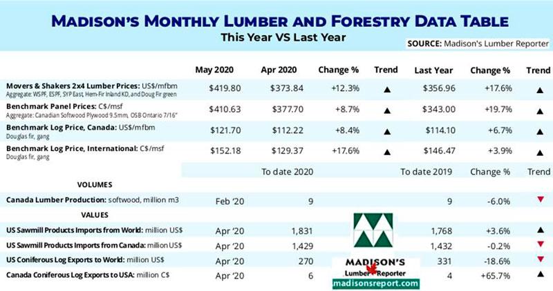 lumber report