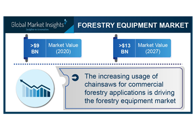 Forestry Equipment Market Revenue to Cross $13 Bn by 2027